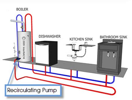 save time and water circulating pump hot water sa hot water hot water pump