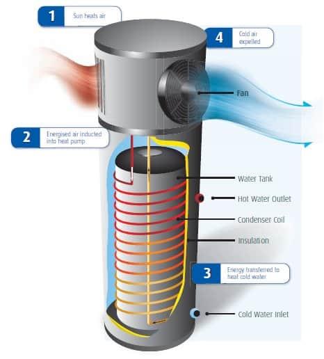 Heat Pump Hot Water Sale Sa Hot Water