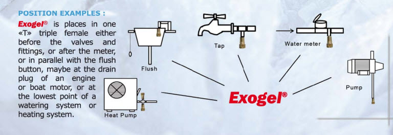 Exogel uses