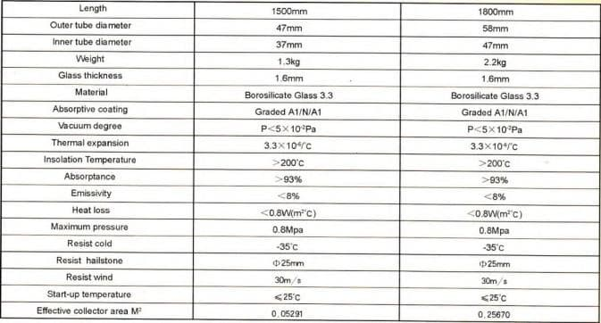 red circle solar specifications