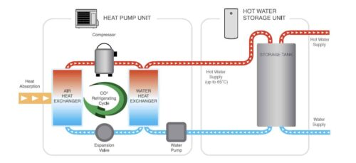 how sanden heat pump works